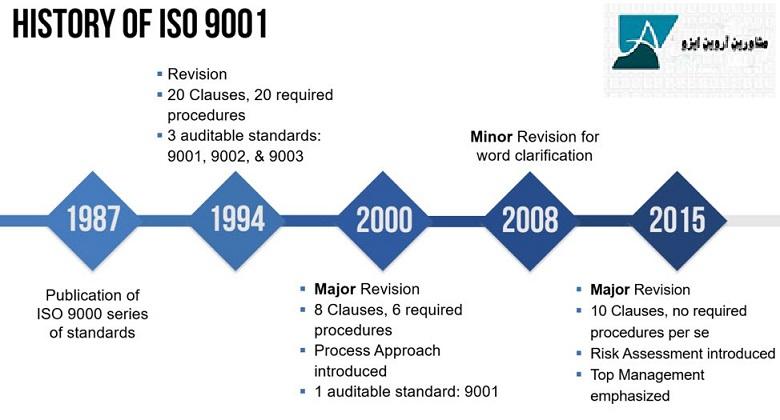 آخرین ورژن ایزو 9001